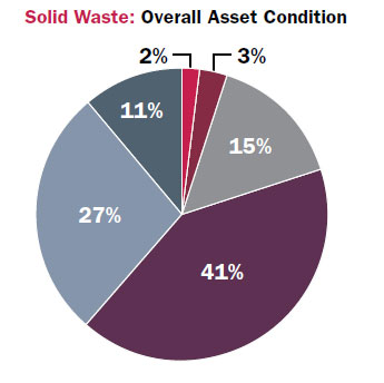 Pie chart – Solid waste: Overall asset condition: Very poor – 2%; Poor – 3%; Fair – 15%; Good – 41%; Very good – 27%; Unknown – 11%