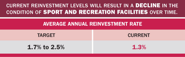 Sport and recreation facilities by the numbers